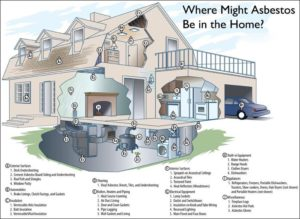 asbestos exposure diagram