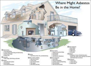asbestos exposure diagram